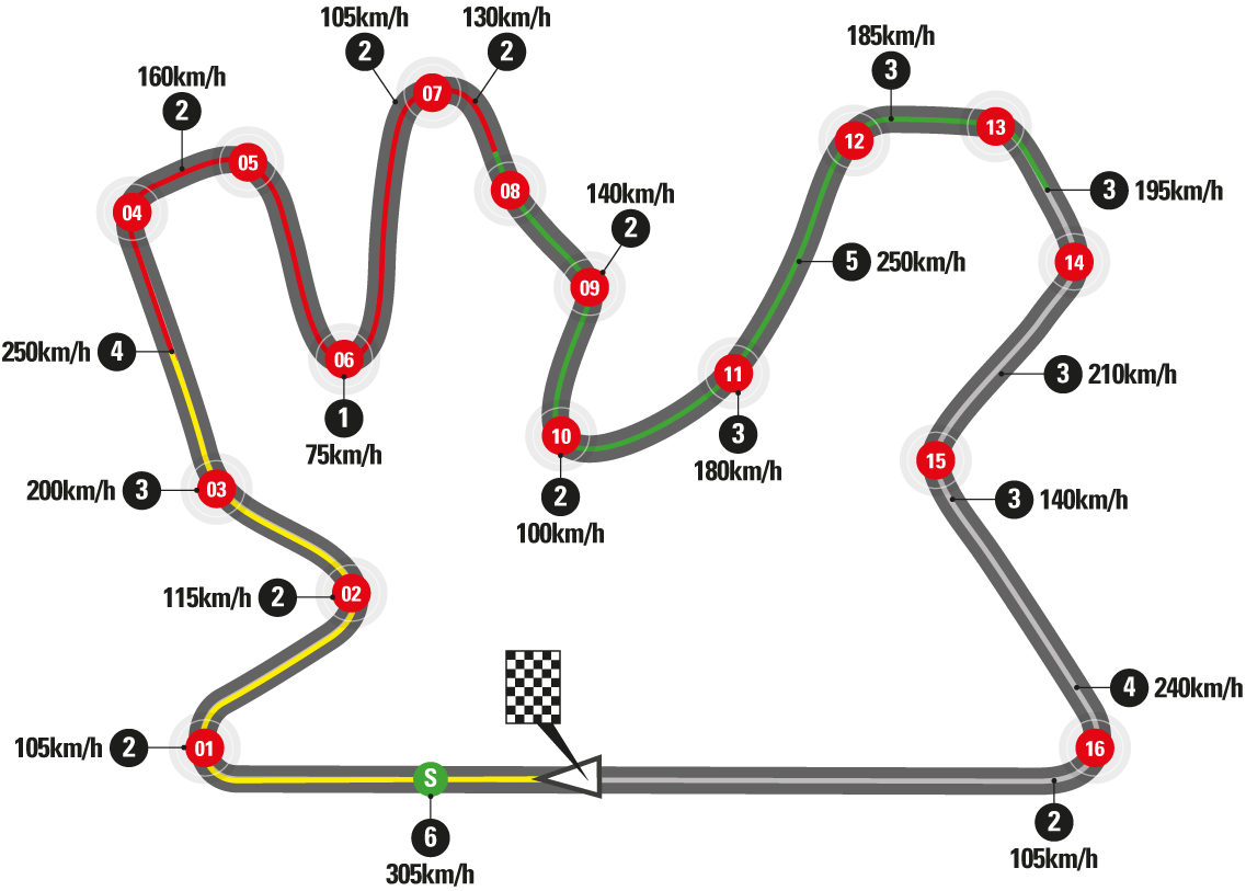 Grand Prix of Qatar - MotoGP