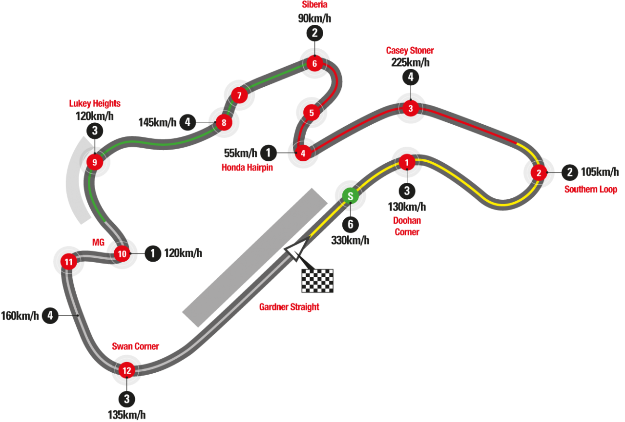 Phillip Island Motor Racing Circuit