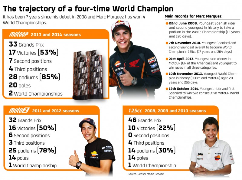 Face-to-face with 2014 World Champion, Marc Marquez