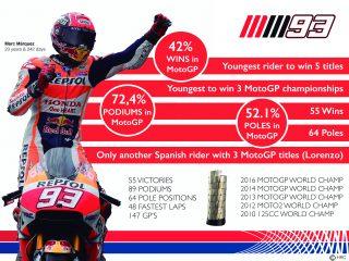 Marc Marquez 2016 Championship stats Infographic