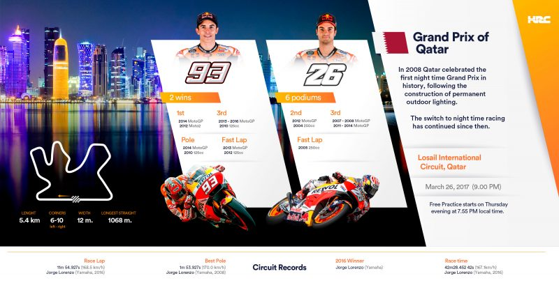 Repsol Honda Team ready for 2017 MotoGP season opener in Qatar