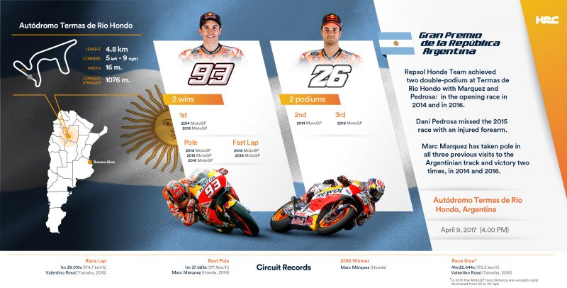 Marquez and Pedrosa looking forward to the Argentina GP