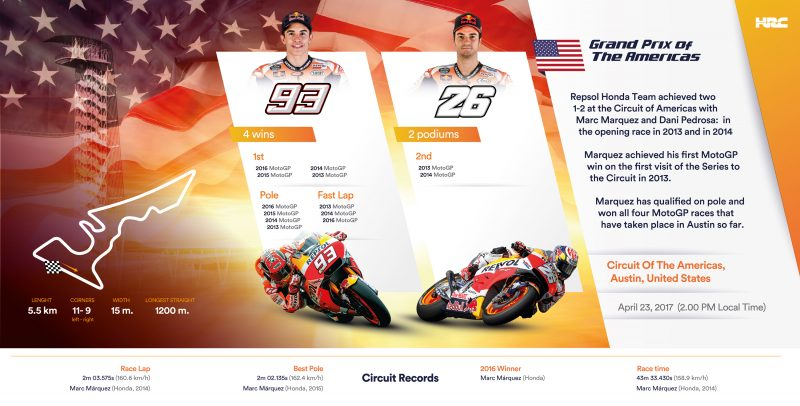 Marquez and Pedrosa head to Austin for the Red Bull GP of The Americas