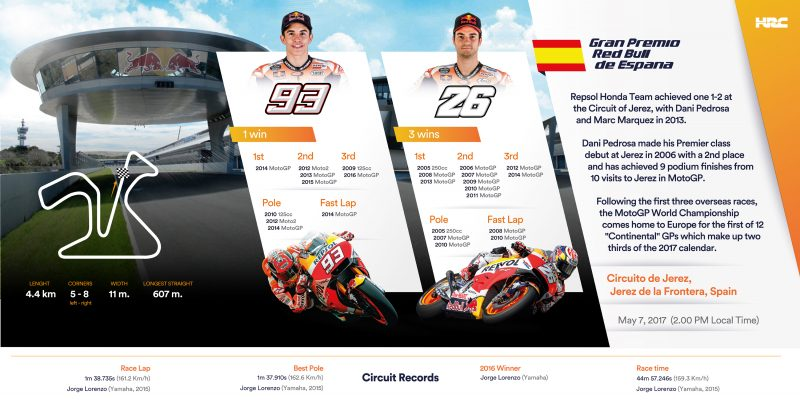 Repsol Honda Team head to Jerez to start the European leg of the season
