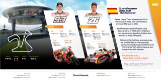 2017 Jerez Preview RHT Statistics