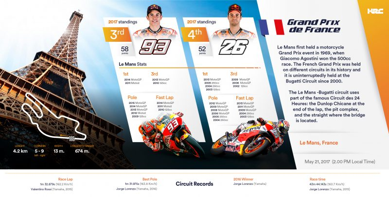 Repsol Honda Team heads to Le Mans following back-to-back double-podium finishes