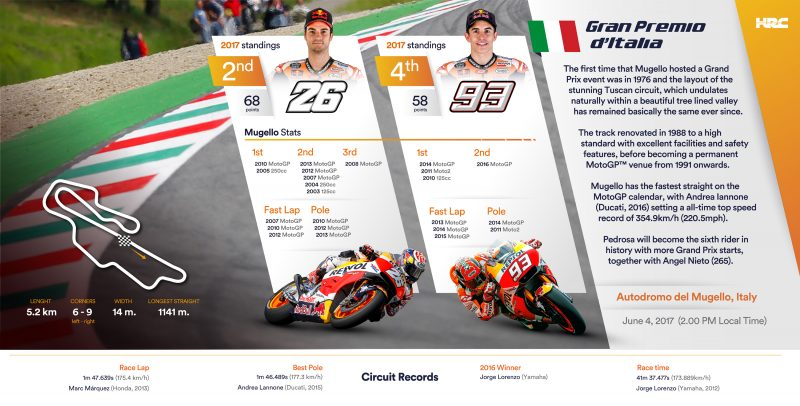 Repsol Honda Team heads to Mugello for the Italian GP