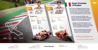 Mugello Preview Riders Stats
