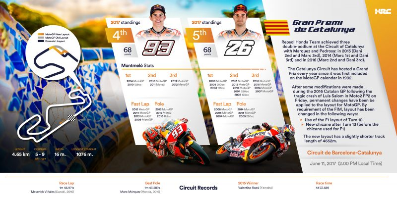 Marquez and Pedrosa looking forward to the GP of Catalunya