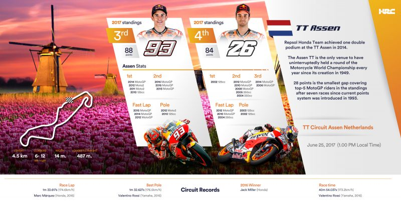Marquez and Pedrosa ready for Assen, round 8 of one of the closest Championships ever