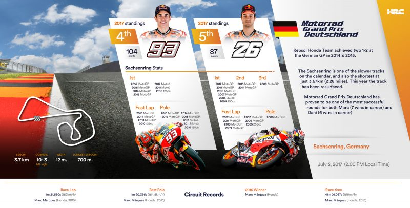 Repsol Honda Team head to Germany as season reaches midway point