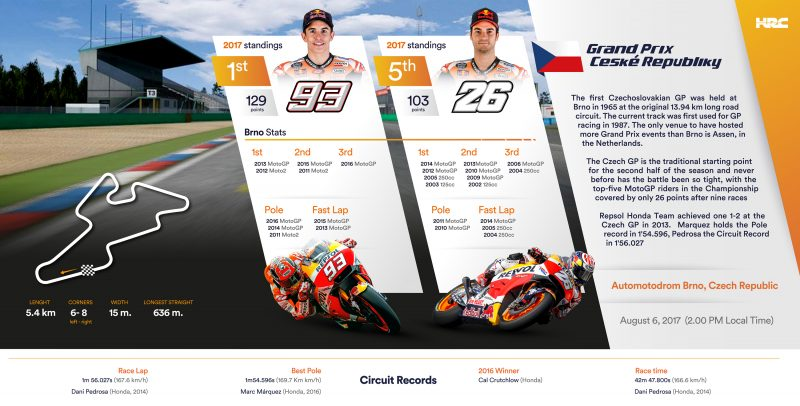Repsol Honda Team resumes action following summer break