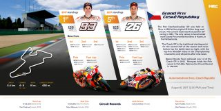 Repsol Honda Team stats before Czech GP