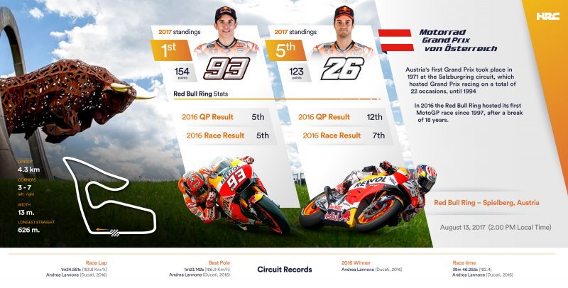 The Repsol Honda Team head to the Red Bull Ring leading the standings