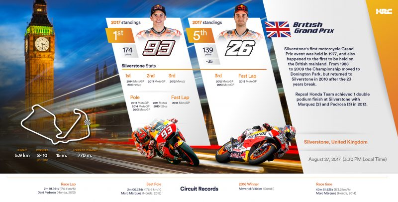 Repsol Honda Team cross the Channel to historical Silverstone