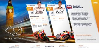 Repsol Honda Team stats before British GP 2017