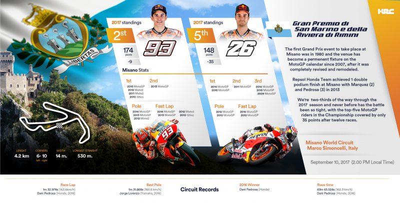 Repsol Honda Team head to San Marino's Marco Simoncelli Circuit