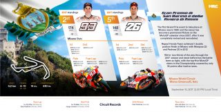 Repsol Honda Team Stats before Misano GP