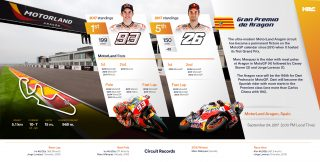 Repsol Honda Team stats before AragonGP