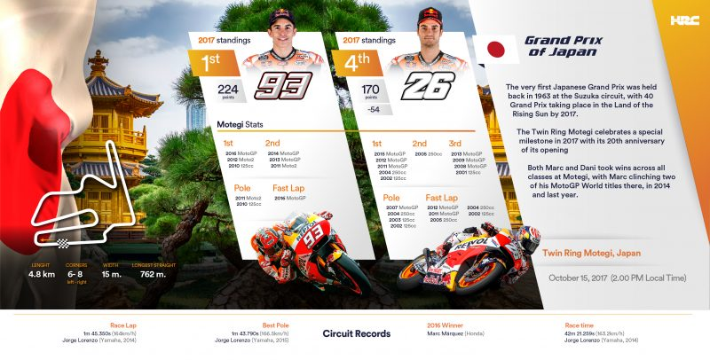 Repsol Honda Team heads to Japan for Honda's home Grand Prix