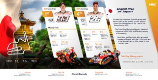 Repsol Honda Team stats before Japanese GP