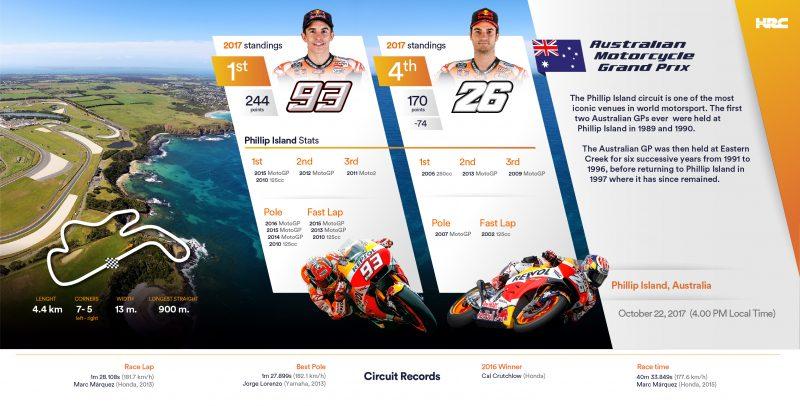 Repsol Honda Team arrives in Australia, ready for legendary Phillip Island
