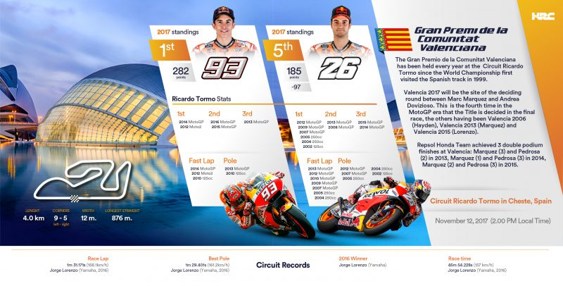 Repsol Honda Team arrives in Valencia for 2017 MotoGP Championship finale