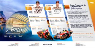 Repsol Honda Team Stats before the  Valencia GP