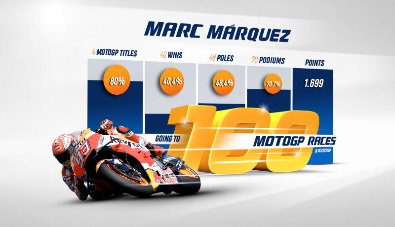 Repsol Honda Team heads to Brno with Marc Marquez reaching the 100 MotoGP race milestone
